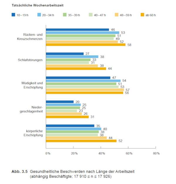 Warum BGM - Graphik Tatsächliche Wochenarbeitszeit