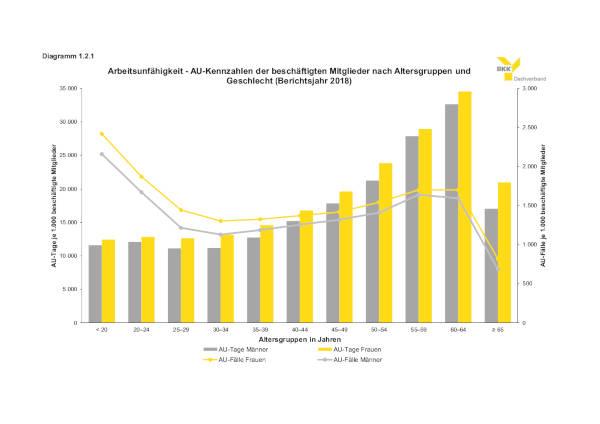 Warum BGM Graphik AU-Kennzahlen 2018