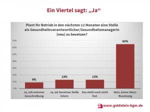 BGM-Umfrage in Betrieben