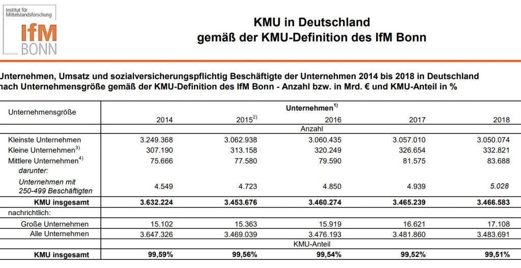 KMU in Deutschland gemäß der KMU-Definition des lfM Bonn