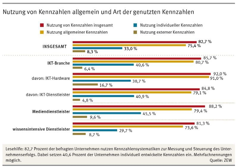 Auszug aus Studie ZEW 2014