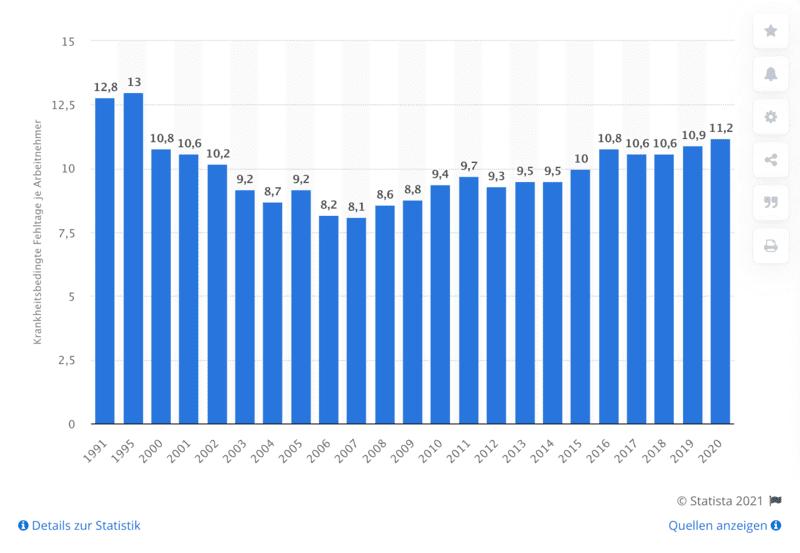 Krankheitsbedingte Fehltage im Jahr je Arbeitnehmer in Deutschland von 1991 bis 2020