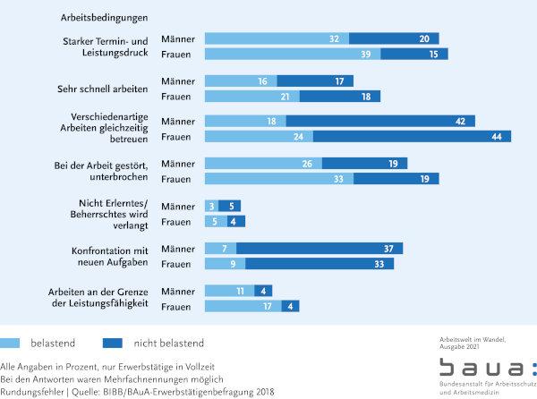 Warum BGM Arbeitswelt-2021 Diagramm Termin und Leistungsdruck BAUA