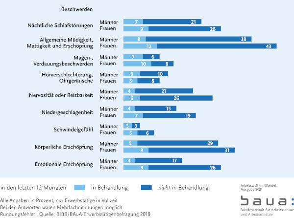 Warum BGM Arbeitswelt-2021 Diagramm Beschwerden BAUA